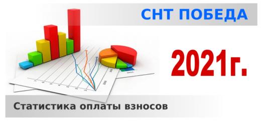Статистика взносов 2021