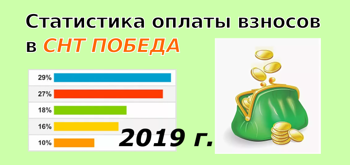 Статистика оплаты взносов в СНТ Победа за 2019 год