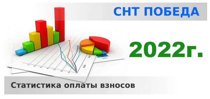 Статистика оплаты взносов за 2022 год